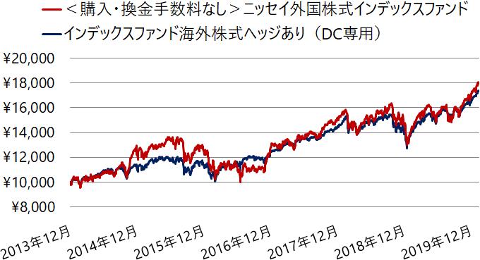 先進国株式インデックスファンドの基準価額の推移を為替ヘッジの有無で比較(2013年12月~)
