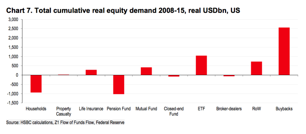 How vulnerable is the market to dwindling buybacks? – Humble Student