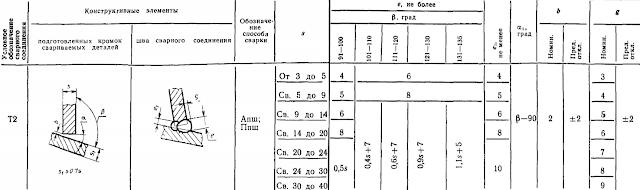 ГОСТ 11533-75-Т2
