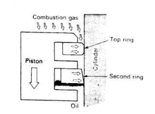 Perbedaan ring kompresi 1 dan 2