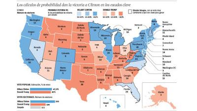 Los cálculos de probabilidad dan la victoria a Clinton y Trump en los estados claves.