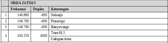 Repeater ORARI Orda Jawa Timur.