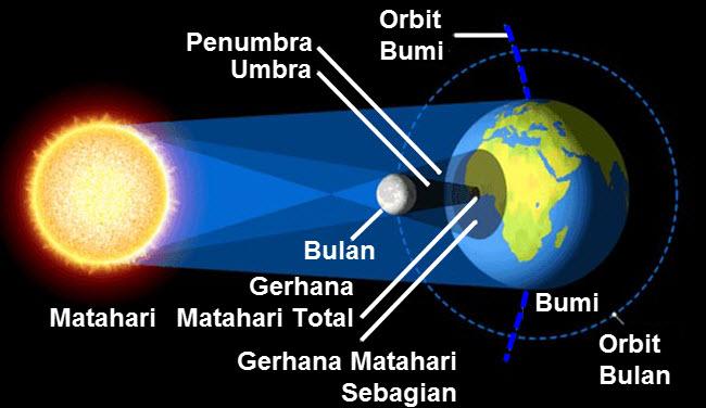 Gerhana Matahari Di Indonesia