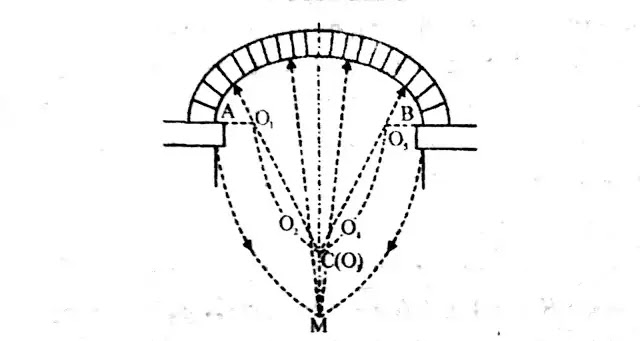 Semi elliptical Arch