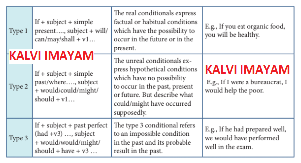 12th English Refresher Course Module Answer key Topic 5 Conditional Clause