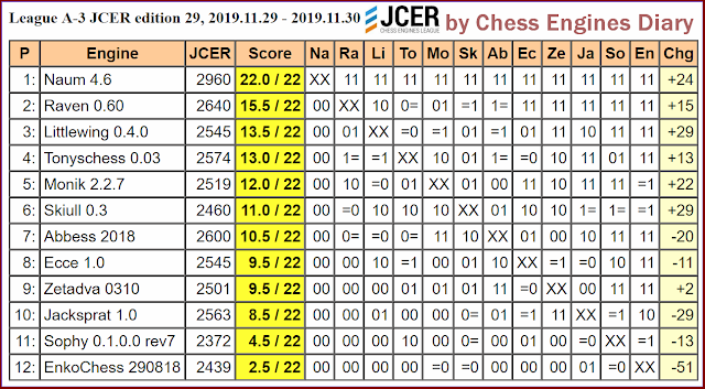 JCER (Jurek Chess Engines Rating) tournaments - Page 20 2019.11.29.LeagueA-3.JCER.ed29scid.html