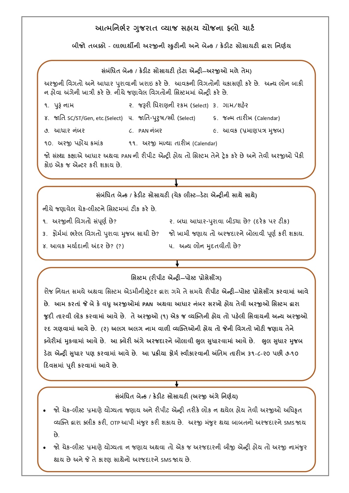 Atmanirbhar Gujarat Sahay Yojana (AGSY) 2020 Form Download