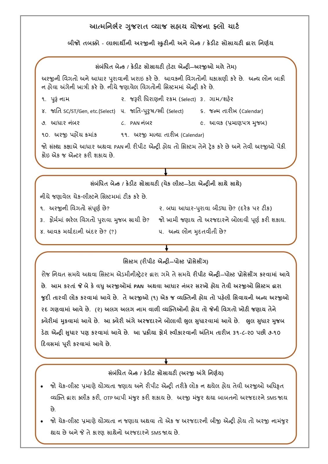 Atmanirbhar Gujarat Sahay Yojana (AGSY) 2020 Form Download