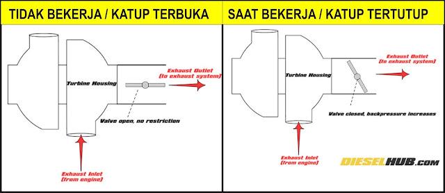 cara kerja rem knalpot ( exhaust brake )