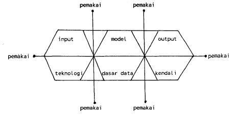 Gambar 1 Blok Sistem Informasi yang berinteraksi
