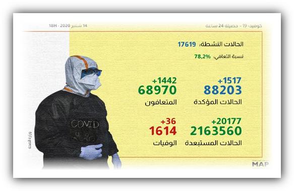 """""""كوفيد-19"""".. 1517 إصابة جديدة و1442 حالة شفاء خلال الـ24 ساعة الماضية"""