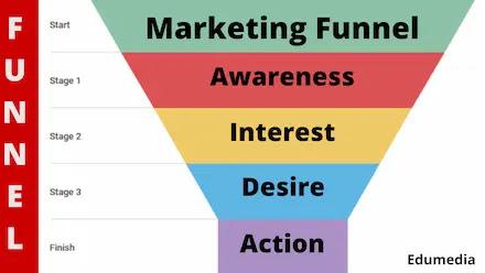 The Idea of Marketing Funnel