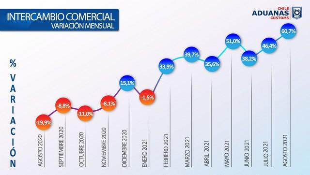 Variación mensual del intercambio comercial