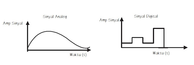 sinyal analog dan digital