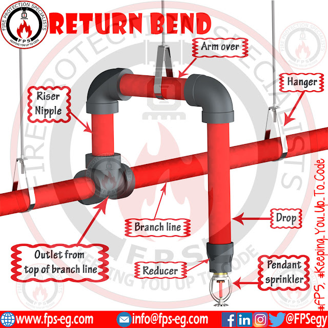 Return bend requirements according to NFPA 13 - 2019 edition