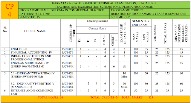 DIPLOMA COMMERCIAL PRACTICE 4TH SEM SYLLABUS:SOURCE DIPLOMA TECHNICAL BOARD(DTE)