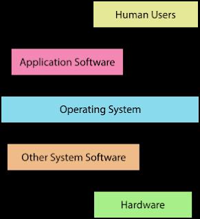 طريقة عمل أنظمة التشغيل