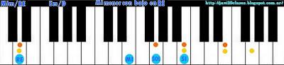 acorde piano chord (MIm con bajo en RE)
