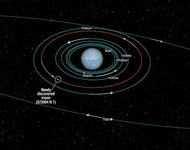 Neptune's moons and their orbits