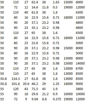 SKF 6010-RZ, SKF 63010-2RS1, SKF 6210-2RZ, SKF 6010-RS1, SKF 6210-2Z, SKF 6210 M