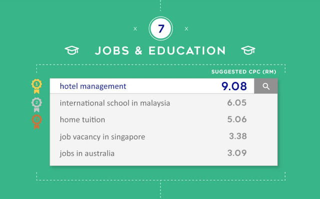 Most expensive keywords for Jobs & Education in Malaysia