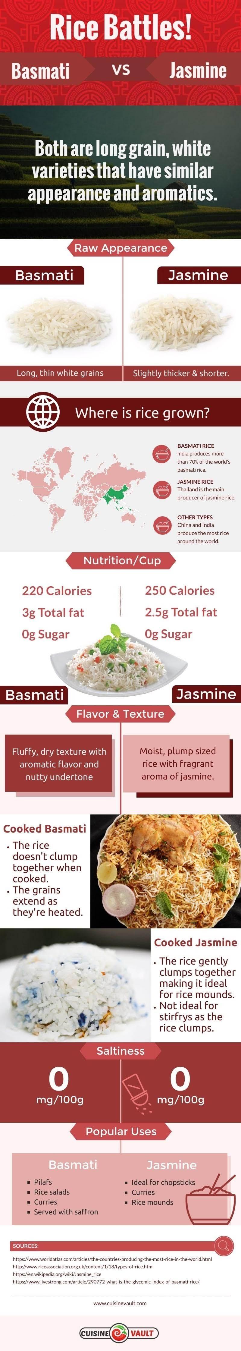 Rise Battles! Basmati Rice Vs Jasmine Rice #infographic
