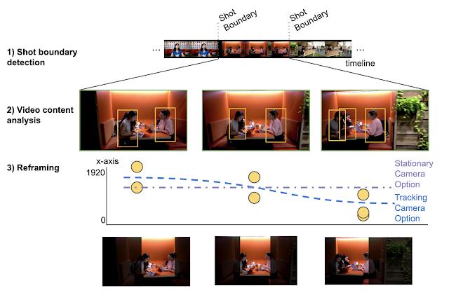 Three stages of Google Autoflip AI