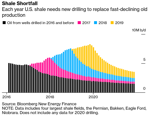 Oil's Sudden Rebound Is Exposing the Achilles' Heel of Shale - Bloomberg