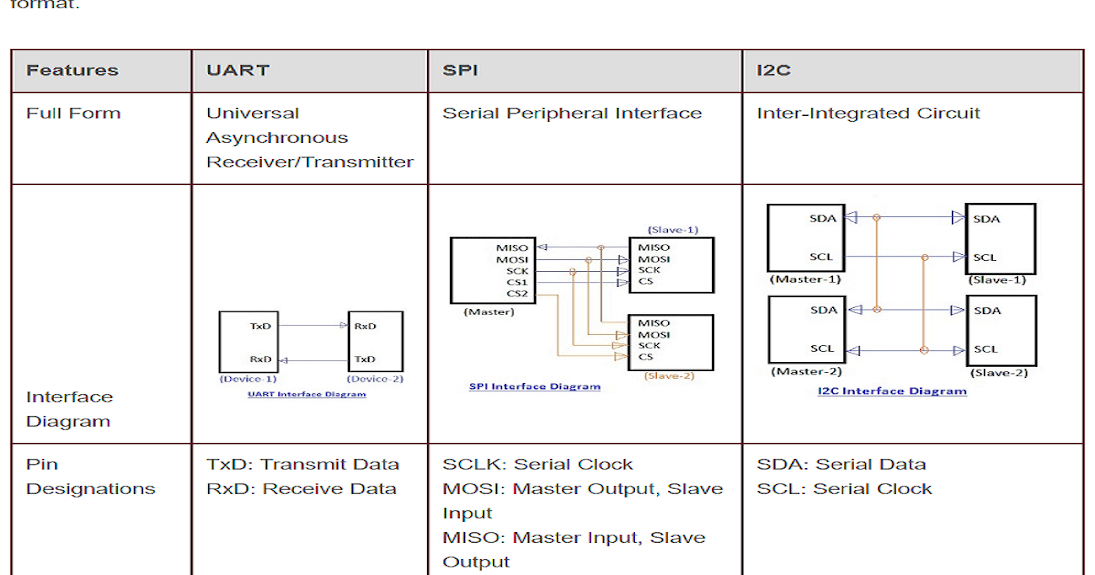 Tabular difference between UART, SPI, and I2C
