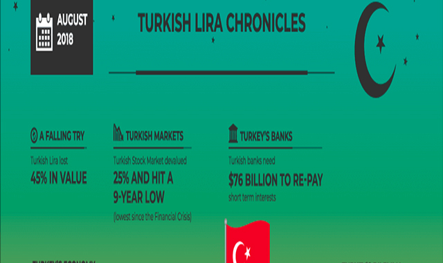 Turkish Lira Chronicles