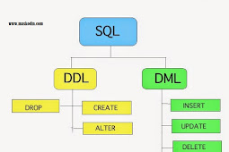 Perbedaan DDL (Data Definition Language) dan DML (Data Manipulation Language)