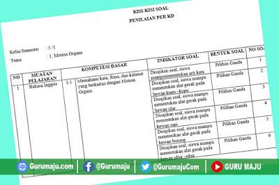 Kisi-Kisi Soal UH / PH B Inggris Kelas 5 Semester 1 Revisi