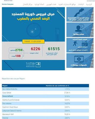 المغرب : تسجيل 163 حالة إصابة جديدة مؤكدة ليرتفع العدد إلى 6226 مع تسجيل 205 حالة شفاء✍️👇👇👇