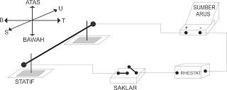 Rangkaian Percobaan Gaya Magnet Lorentz