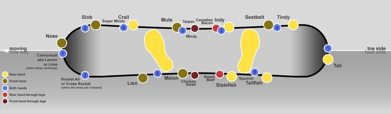スノーボードのグラブの位置を示した幾つも示した図解