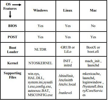 Comparison of Boot Process in Mac, Windows and Linux