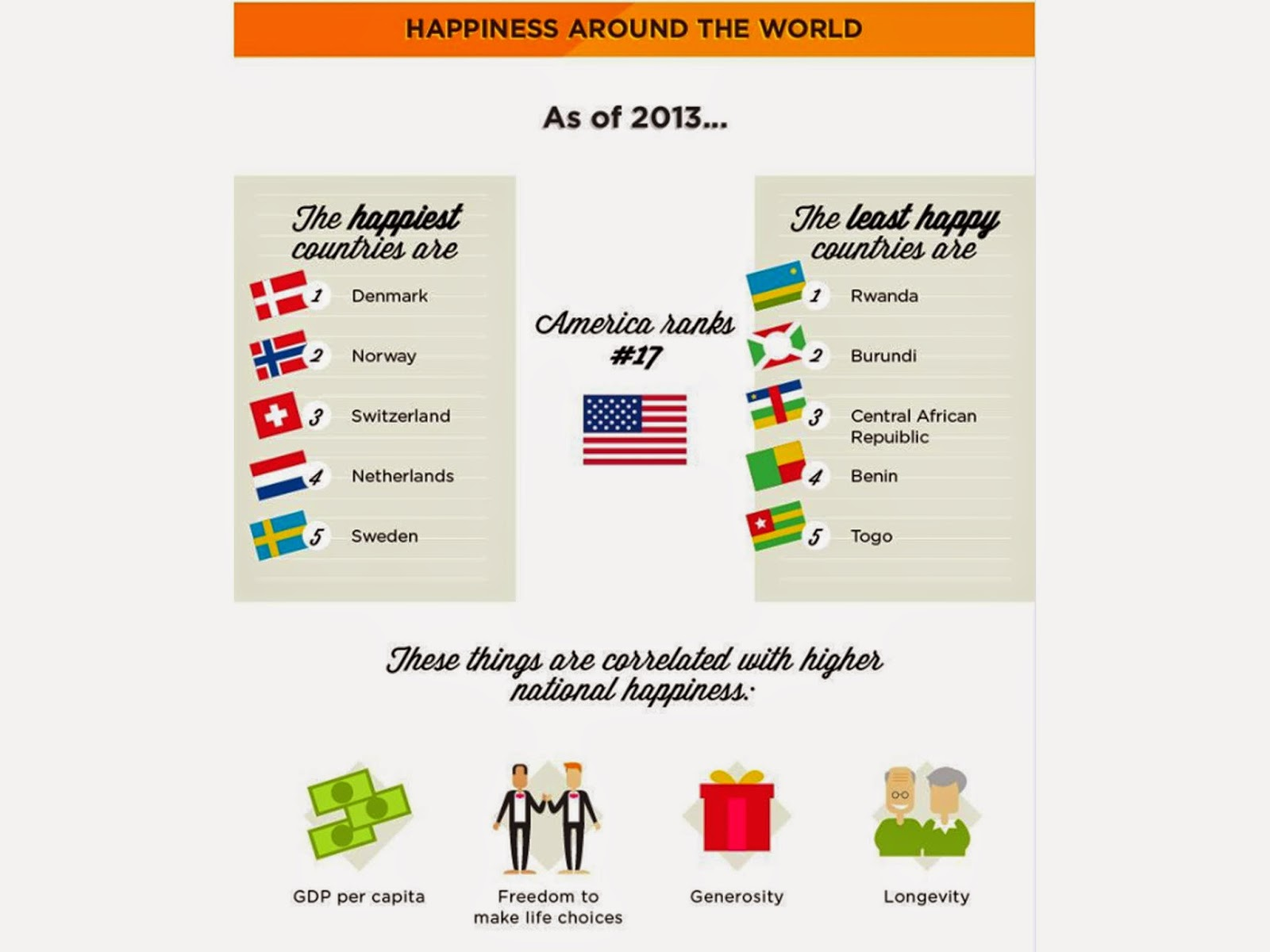 Facts about happiness 16