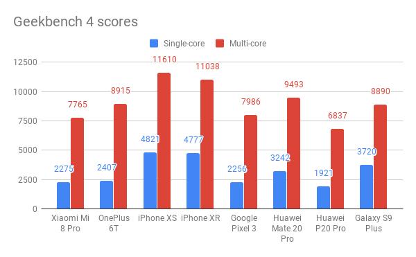 Kirin 980 İşlemci benchmark