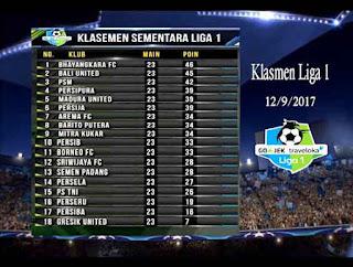 Klasmen Liga 1 Indonesia Terbaru 2017