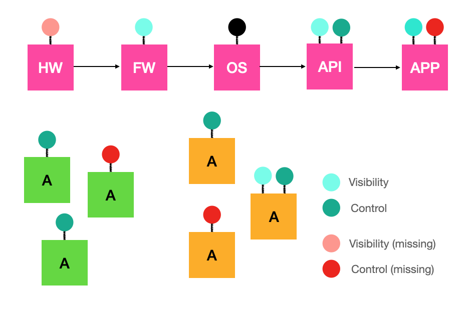 Orchestrating System Test Automation for Visual Thinkers