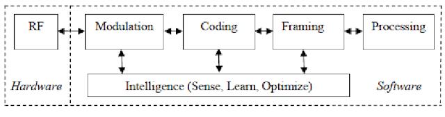 cognitive radio block diagram