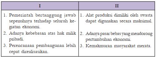 Contoh Soal Materi Sistem Ekonomi no 32