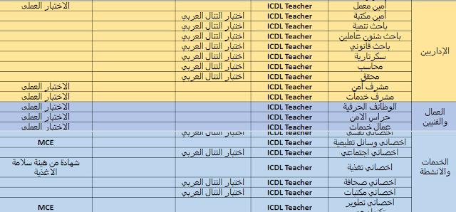 الشهادات المطلوبه من المتقدمين للوظائف الادارية بوزارة التربية والتعليم 2019-2020 ,وموعد اعلان النتيجة