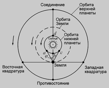 Планетные конфигурации