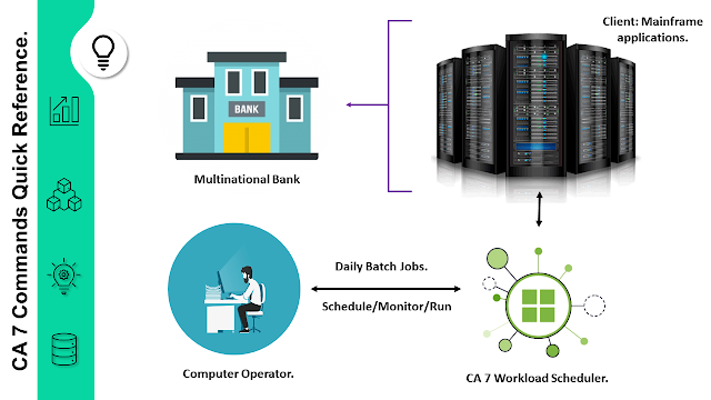 Mainframe job scheduler tool, CA 7 command reference