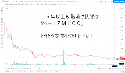 ZMICO chart
