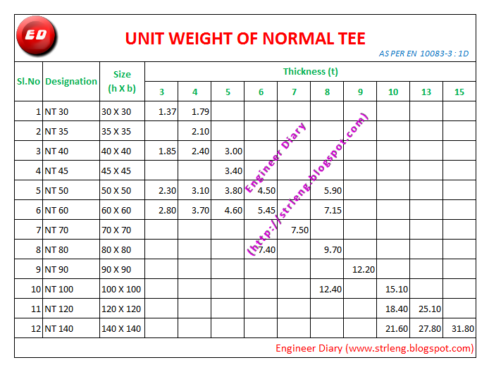 UNIT WEIGHT OF NORMAL TEE ~ Engineer Diary