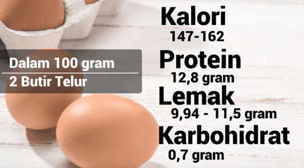Kandungan Gizi dalam 100gr Telur (sekitar 2 butir telur)