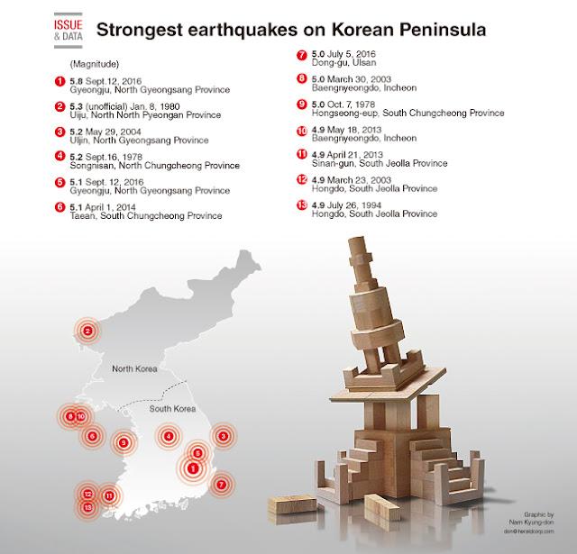 Lista con los terremotos más fuertes registrados en Corea