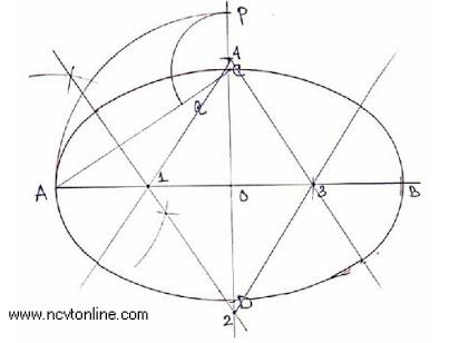 Ellipse by four center method